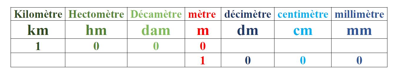 Les Mesures De Longueur Convertir Des Longueurs Apprendre Le Francais